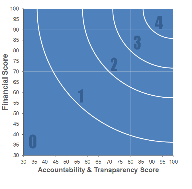 Validating a survey instrument definition